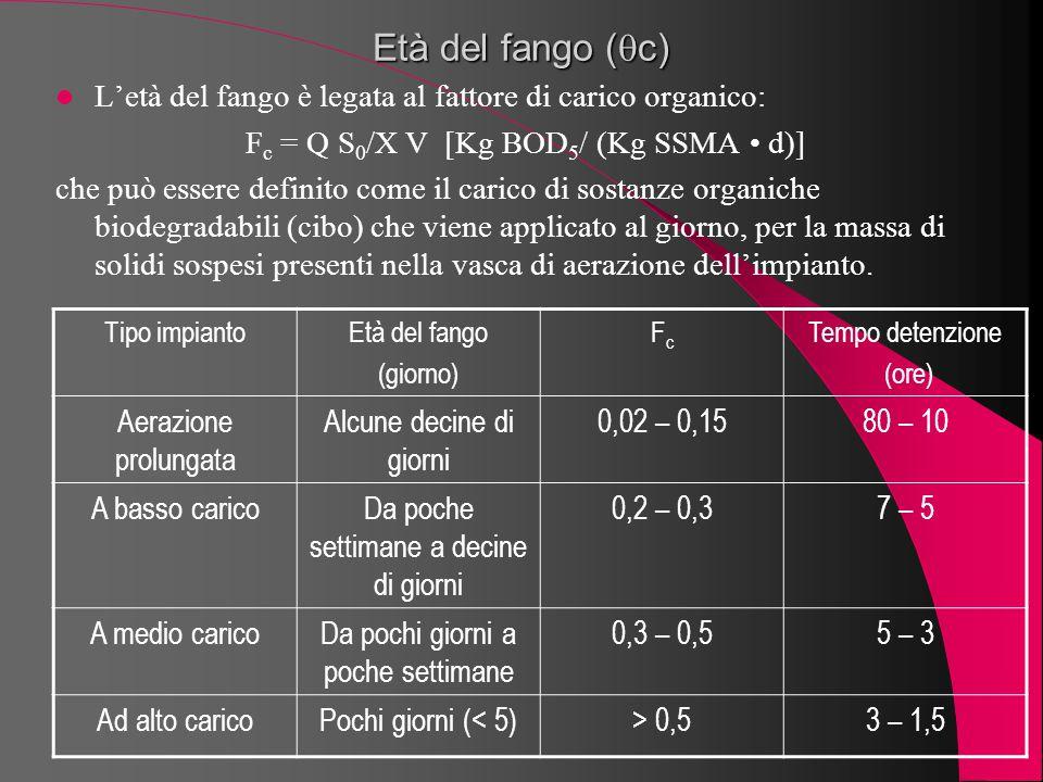 Età del fango (c) L'età del fango è legata al fattore di carico organico: Fc = Q S0/X V [Kg BOD5/ (Kg SSMA • d)]